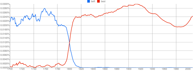 Ngram of beft and best