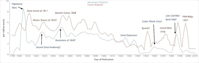 Bookworm graph of apocalypse and comet