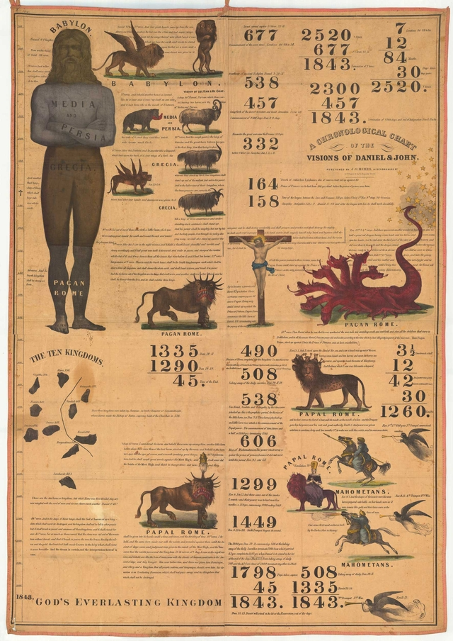 Millerite prophetic chart